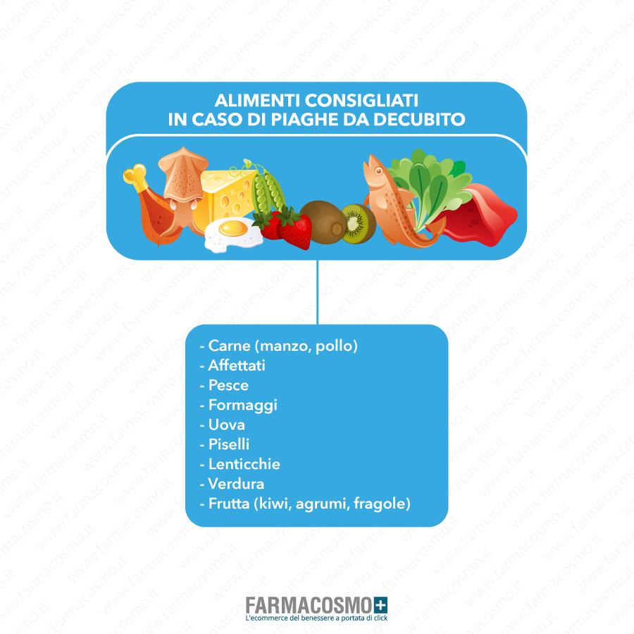immagine esemplificativa degli alimenti consigliati in caso di piaghe da decubito